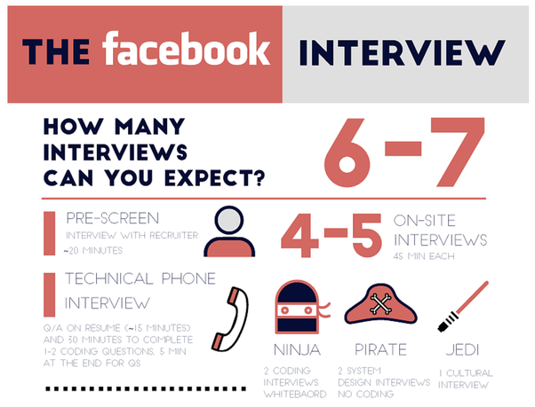 To What Resources Should I Prepare With And Refer To For A Software Engineering Interview At Facebook Quora