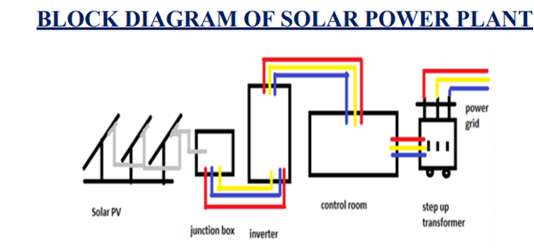 What Is The Block Diagram Of An 11 Megawatts Solar Power