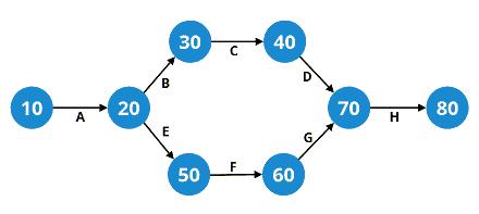 Network Diagram Pert