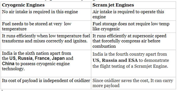 What is the difference between a cryogenic engine and a