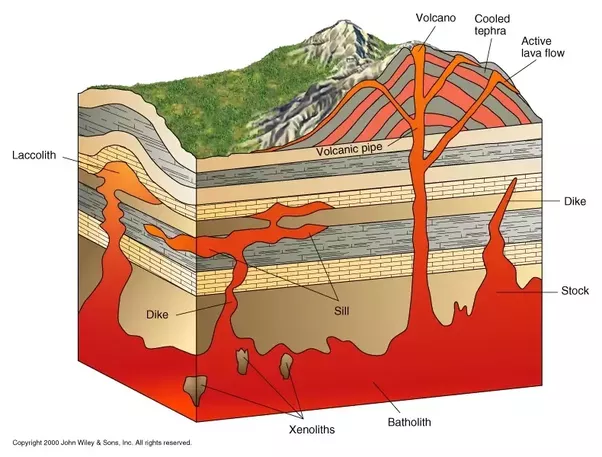 Why are there so many earthquakes in yellowstone is it because of filling of magma chambers is usually coincident with ground deformation as the the swelling magma chamber forces the ground above it to swell ccuart Images