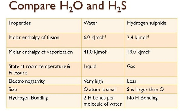 Why Is H2o Liquid And H2s Gas At Room Temperature Quora