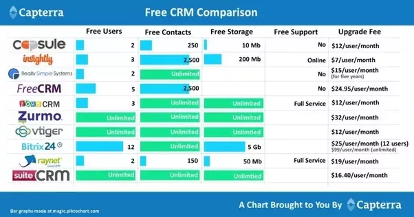Can You Suggest A Free Crm System Presumably Open Source