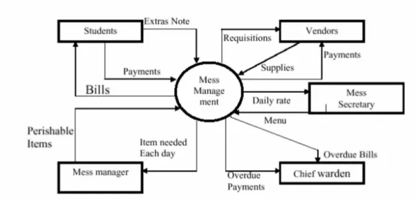 How To Prepare A Dfd Diagram Fir Hostel Management System Quora