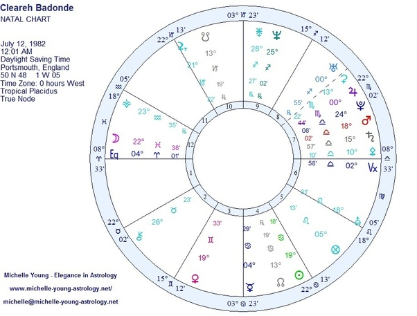 Based On My Natal Chart Dob 12th July 1982 Female Born In