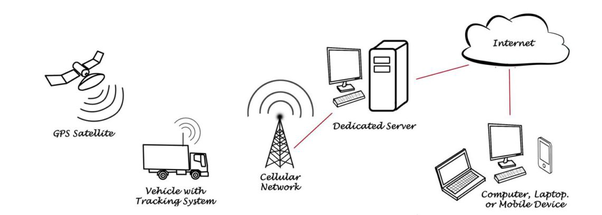how does gps tracking server software work