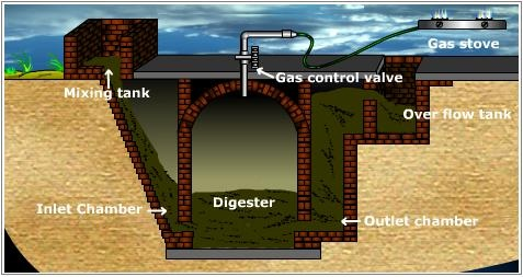 Advantages Of Natural Gas >> What are the disadvantages of biogas? - Quora