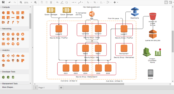 How To Create An Aws Diagram Quora