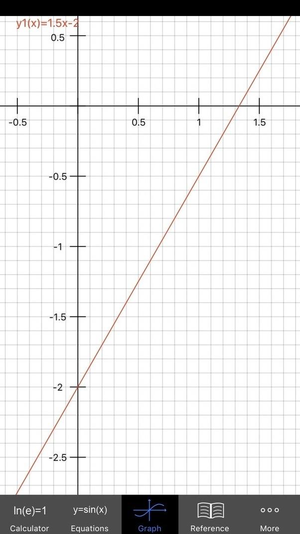How To Plot The Graph Of Mathyfrac32x 2math Quora