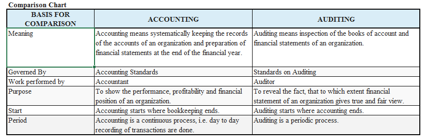 What is the difference between auditing and accountancy? - Quora