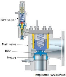 What Are The Differences Between A Pilot Operated Valve