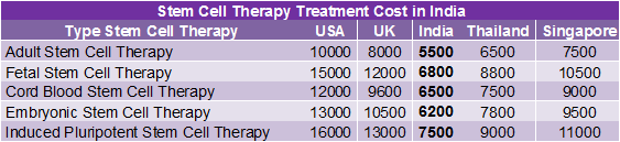 How much does the cost of stem cell therapy in India? - Quora