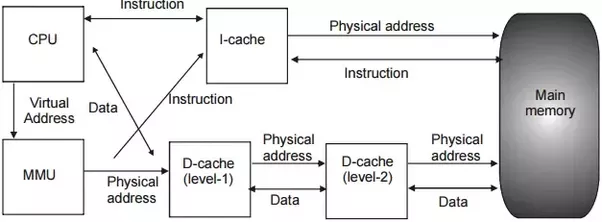How Does The Cache Memory In A Computer Work How Is The Data