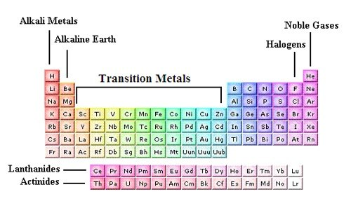 What is the importance of transition metals quora and also called the d block elements as well as the highest group of the periodic table is the transition elements urtaz Gallery