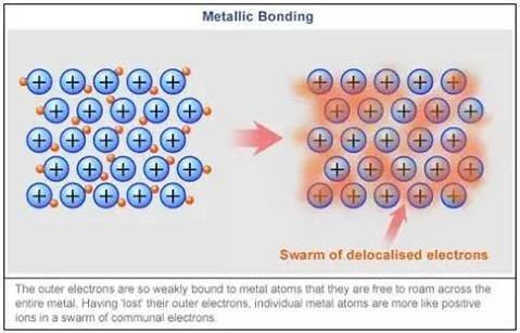 What    types    of metal are the best at conducting electricity