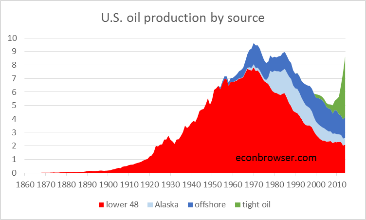 who won the oil wars how governments waged the war for oil rights conspiracy books