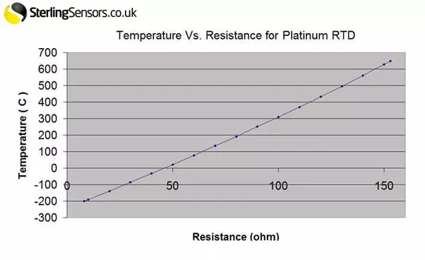 What is the main difference between an rtd and a thermocouple quora this is because sensitivity or uncertainty is reduced in basic 2 wire sensors however this uncertainty can be further reduced by using 3 or 4 wire rtd keyboard keysfo Images