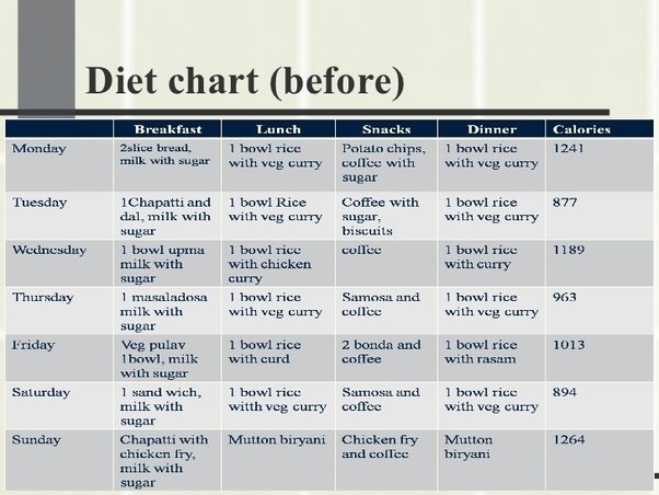 If You Like You Can Follow This Chart Or Just Have Low Calorie And Healthy  Food