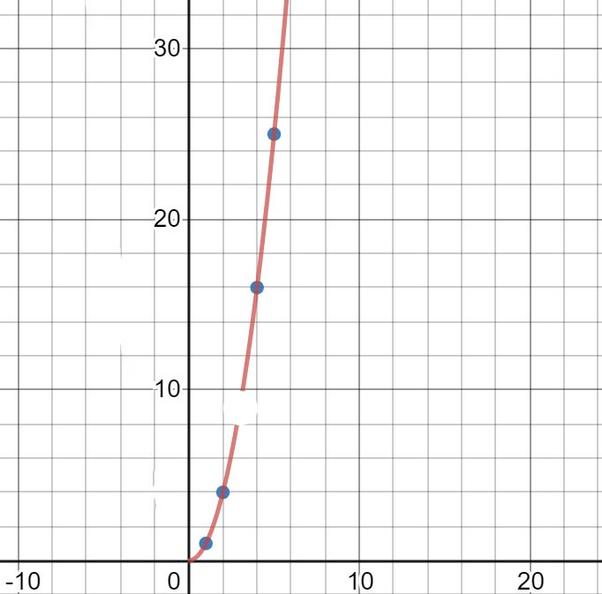 ما المثال عن النهايات في الرياضيات من واقع الحياة اليومية وتطبيقه بمسألة Quora