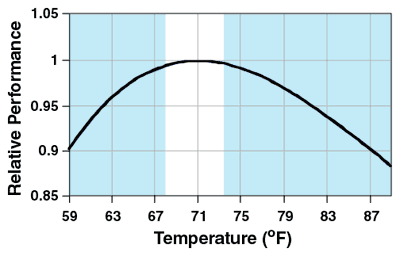 the effect room temperature has on a J clin path (1957), 10, 354 the effect of room temperature on erythrocyte sedimentation rate and its correction by roger w manley from the department of medicine, st stephen's hospital london.