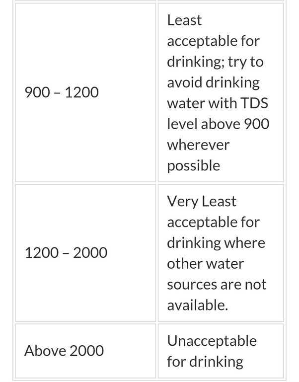 What Is The Minimum Tds Value Of Drinking Water And The Maximum