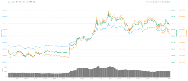 What is the best cryptocurrency to invest in now to the end of 2019