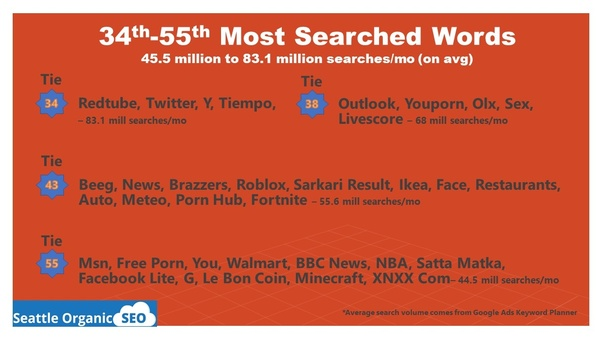 What is most searched on Google in India? - Quora