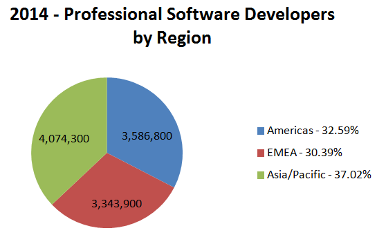 in those countries it it is comparitively rare to find older developers as the jobs were not there 20 years ago