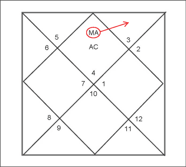 What Are The Results Of A Retrograde Mars In Cancer Ascendant Quora