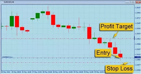 what is target and stop loss in share trading