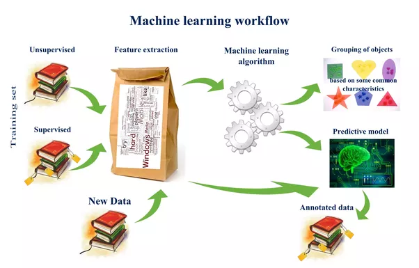 What is the best way to learn machine learning and deep learning