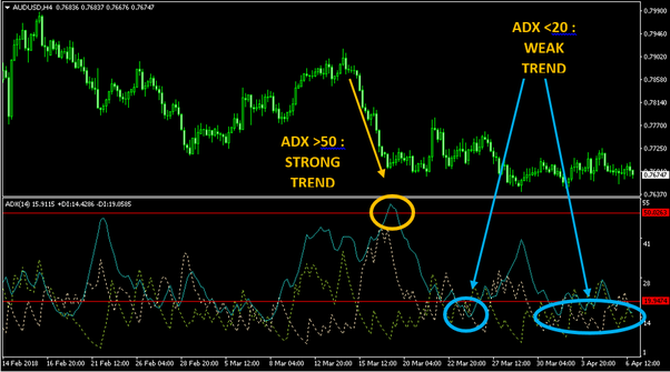 Which technical indicators do you use for short-term Forex