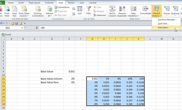 What formula do I use in Excel to create a sensitivity