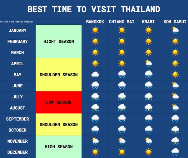 However It Is For Most Of Thailand Areas But Not All Like On The Gulf Islands Koh Tao Samui Phangan November When They Suffer From