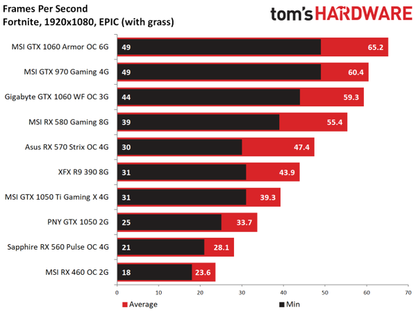 How Good Of A Pc Do You Need To Run Fortnite At Epic Graphics While