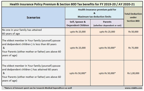 List Of Tax Deductions 2020.How Can We Save Tax From Tds Apart From Hra And Medical