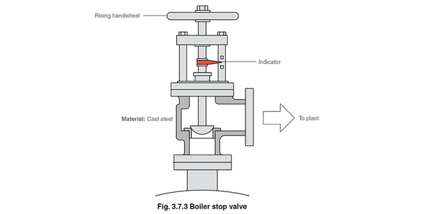 What are boiler mountings? - Quora