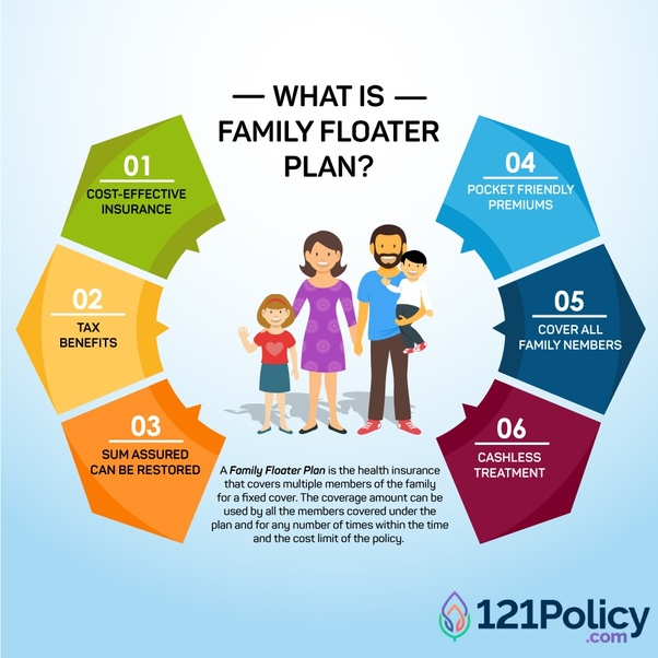 Which is the best health insurance plan for family? - Quora