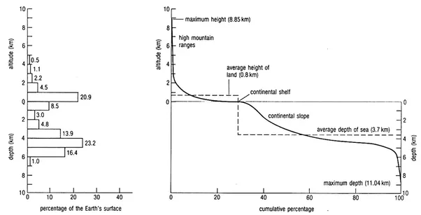 Ocean Floor Elevation : What is the average median elevation of earth above sea