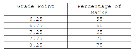 How to convert SGPA to percentage in MAKAUT - Quora