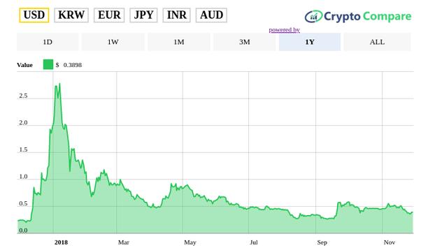 xrp eur investing