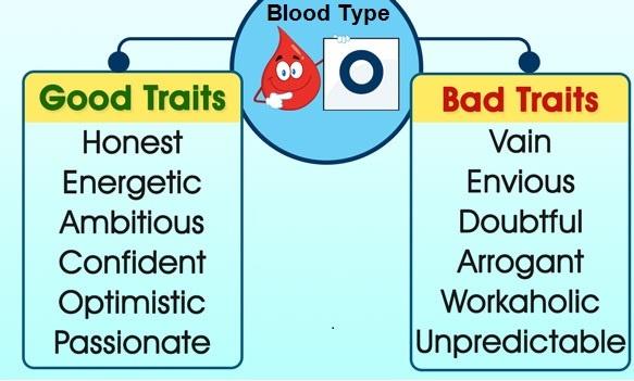 Blood type personality o negative 11 Rh
