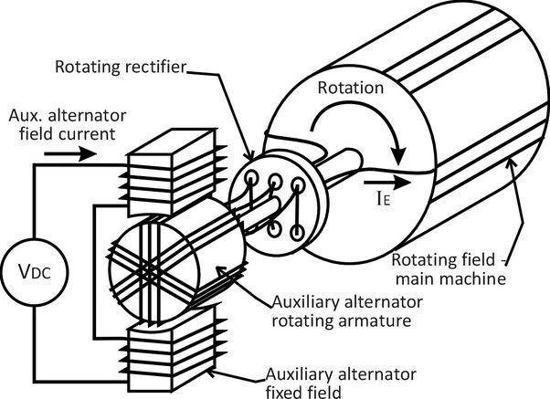 Brushless Generator Vs Brush Generator
