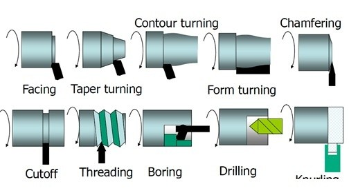Which Tool Is Used In Turning In Lathe Quora