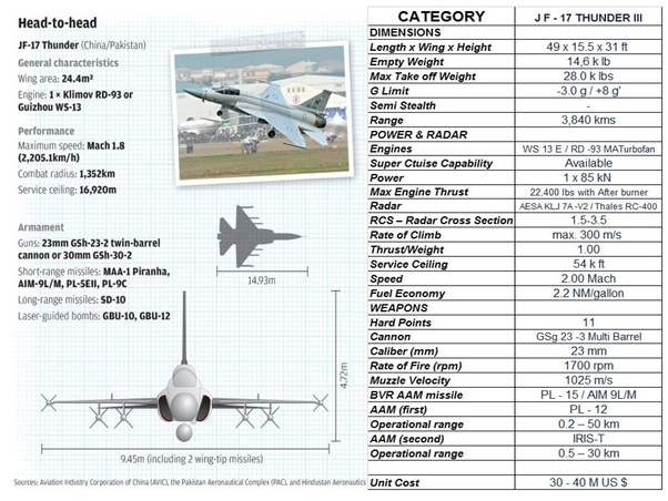 Could Pakistan's JF-17 Thunder soon become a 5th or 6th generation