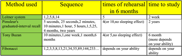What's the best spaced repetition schedule? - Quora