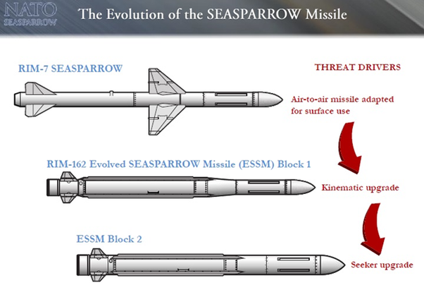 is it possible to make a unified missile that hits land