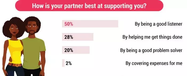 What are the best ways to support your stressed partner if