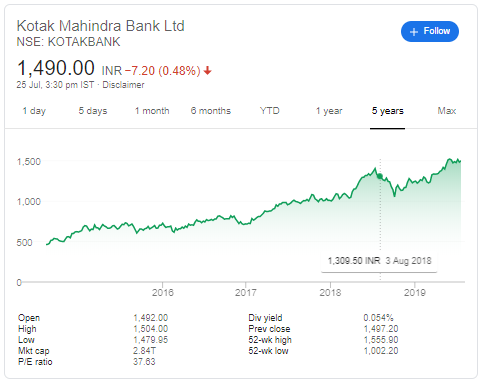 Which bank is better between Kotak Mahindra and Yes Bank? - Quora
