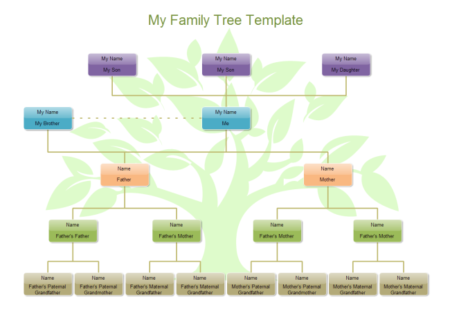 what is the easiest way to build up a family tree quora